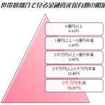 老後のために金融資産3千万円や5千万円、1億円必要などという話について