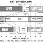 日本人の「リスク資産保有割合は少ない」はミスリード②