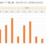 日銀ETF 直近1年で6兆円