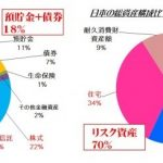 日本は投資先進国米国と比較して預貯金の割合が多いと言われるが
