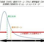 長期積立投資で起こりうる結果のシミュレーションイメージ
