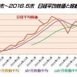 GPIFのポートフォリオ変更後の日本株運用はどうだ?