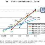 世代別にみた世帯貯蓄残高の変化(三井住友信託銀行)
