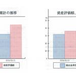 平成31年3月末現在の確定拠出年金実績
