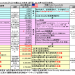 米国高齢者世帯の金融資産中央値は190万円!